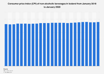 Consumer price index (CPI) of non-alcoholic beverages in Iceland monthly 2016-2017