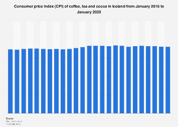 Consumer price index (CPI) of coffee, tea and cocoa in Iceland monthly 2017-2018