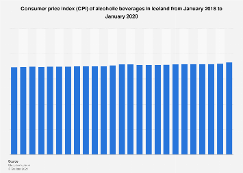 Consumer price index (CPI) of alcoholic beverages in Iceland monthly 2017-2018