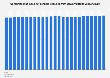 Consumer price index (CPI) of beer in Iceland monthly 2017-2018
