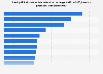 International air passenger traffic - leading airports in U.S. 2016