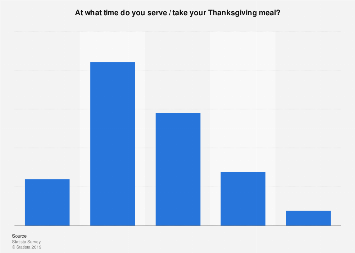 Popular Thanksgiving meal times among U.S. consumers 2018