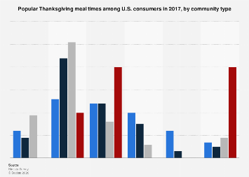 Popular Thanksgiving meal times among U.S. consumers 2017, by community type