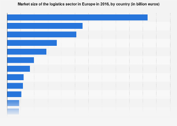 Europe: logistics market size in 2014