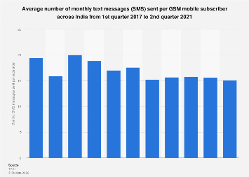 Monthly text messages (SMS) sent per mobile subscriber in India June 2016-2017