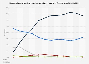 Mobile operating systems: market share in Europe 2010-2018