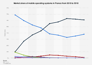 Mobile operating systems: market share in France 2010-2018