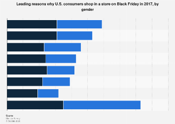 Leading reasons why U.S. consumers shop in a store on Black Friday 2017, by gender