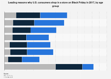 Leading reasons why U.S. consumers shop in a store on Black Friday 2017, by age group