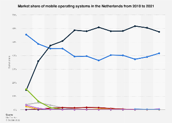 Mobile operating systems: market share in the Netherlands 2010-2018