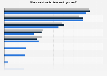 Leading social media platforms based on penetration in the Netherlands 2016-2018
