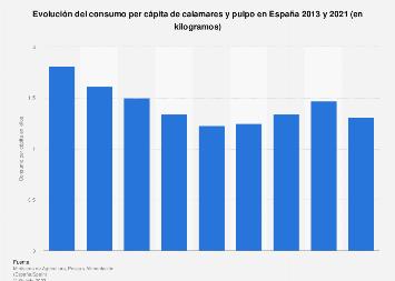 Consumo per cápita de calamares y pulpo en España 2013-2016