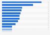 Principales categorías de compra online por porcentaje de compradores México 2017