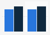Christmas shopping revenue in Belgium 2015-2016