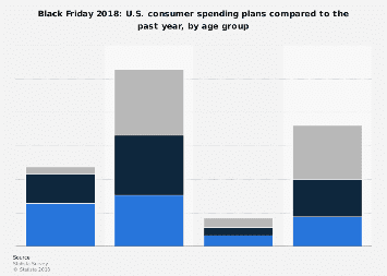 Black Friday 2018: U.S. consumer spending plans compared to the past year, by age