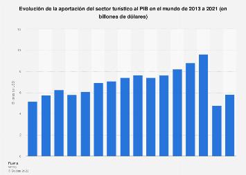 Contribución directa del sector turístico al PIB mundial 2012-2028