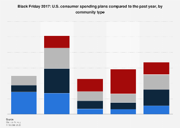 Black Friday 2017: U.S. consumer spending plans, by community type