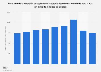 Evolución de la inversión turística en el mundo 2013-2029