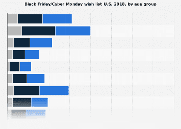 Black Friday/Cyber Monday wish list U.S. 2017, by age group