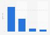 Compañías según si usaron métodos de optimización en los buscadores Reino Unido 2016