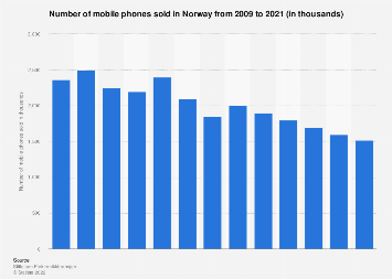 Number of mobile phones sold in Norway 2008-2018