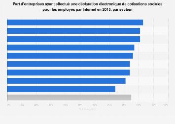 Déclaration électronique de cotisations sociales par branche d'activité France 2015