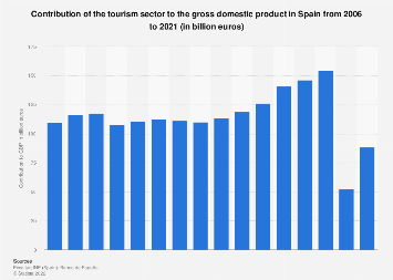 Travel and tourism's total contribution to GDP in Spain 2012-2028