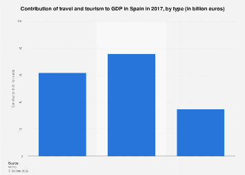 Travel and tourism contribution to GDP in Spain 2017, by type