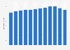 Nombre d'actions du groupe Carrefour 2011-2018