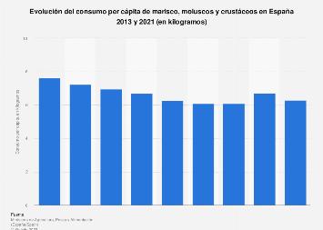 Consumo per cápita de conservas de marisco, moluscos y crustáceos en España 2013-2016