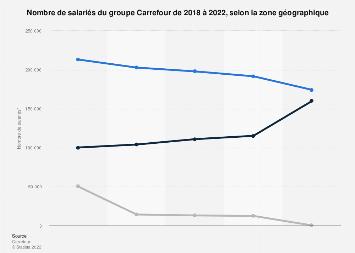 Effectifs du groupe Carrefour par région 2017