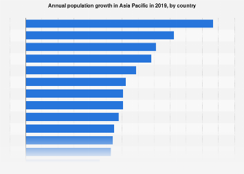 Population growth in Asia Pacific in 2016, by country