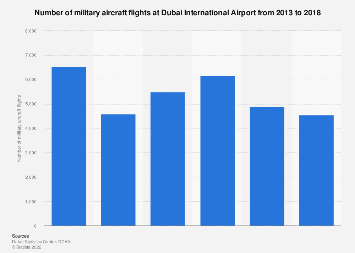 Number of military aircraft flights at Dubai International Airport 2013-2017