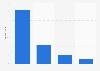 Compañías según si comentarios online de usuarios influían en ventas Reino Unido 2016