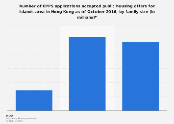 Number of EPPS applications accepted public housing offers for islands Hong Kong 2016