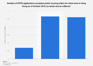 EPPS applications accepted public housing offers urban area Hong Kong 2016