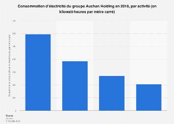 Consommation d'électricité d'Auchan par activité 2018