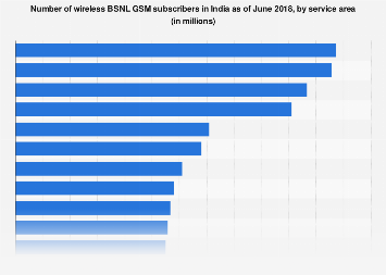 Wireless BSNL GSM subscribers in India - by service area June 2017
