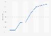 Nombre total de logements dirigés par le groupe SNI en France 2013-2015