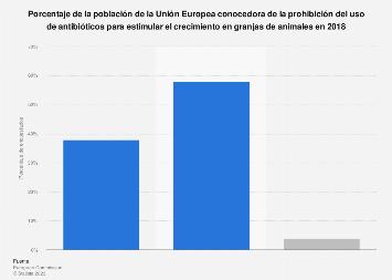 Población conocedora de la prohibición del uso de antibióticos en granjas Europa 2018