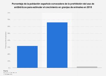 Población conocedora de la prohibición del uso de antibióticos en granjas España 2018