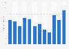 Masse salariale du groupe Carrefour 2011-2018