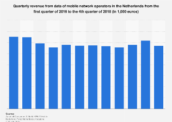 Revenue data of mobile network operators in the Netherlands 2016-2017