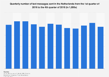 Number of text messages sent in the Netherlands 2016-2017
