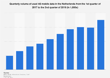 Volume of used 4G mobile data in the Netherlands 2017-2018