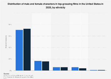 Distribution of characters in top-grossing films 2002-2016, by ethnicity