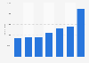 Number of Orange TV subscribers in Spain Q1 2014-Q3 2015