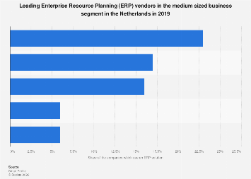 Top 5 ERP vendors in the medium sized business segment in the Netherlands 2016