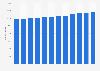Number of restaurants in Belgium 2008-2017