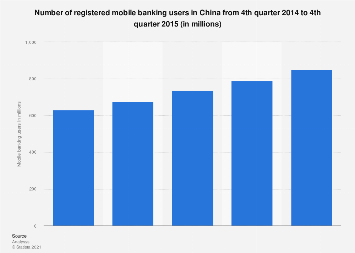 Number of registered mobile banking users in China Q4 2015
